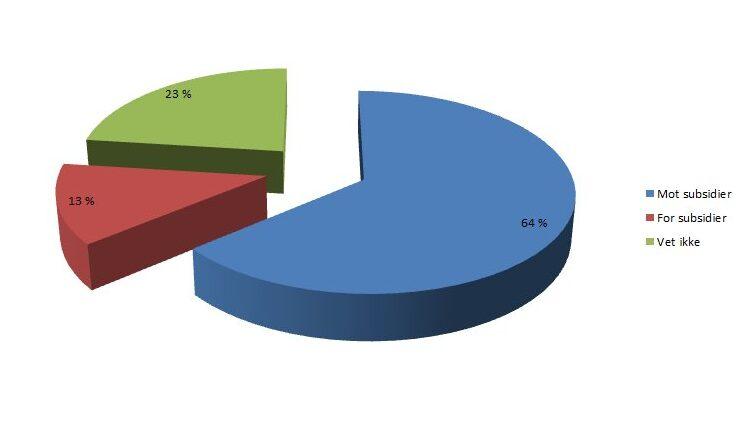 Paidiagram som viser opinion om selfangst.