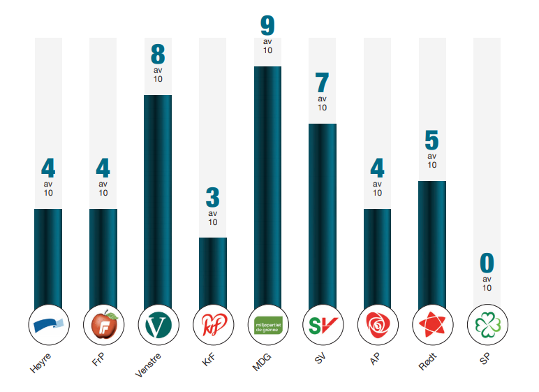 En grafe som viser hvor høyt de ulike partiene scorer når det gjelder arbeidet for dyrene. Høyre= 4/10. FrP= 4/10. Venstre= 8/10. KrF= 3/10. MDG= 9/10. SV= 7/10. AP= 4/10. Rødt= 5/10. SP= 0/10.